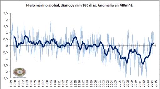 no-calentamiento-hielo-marino-global