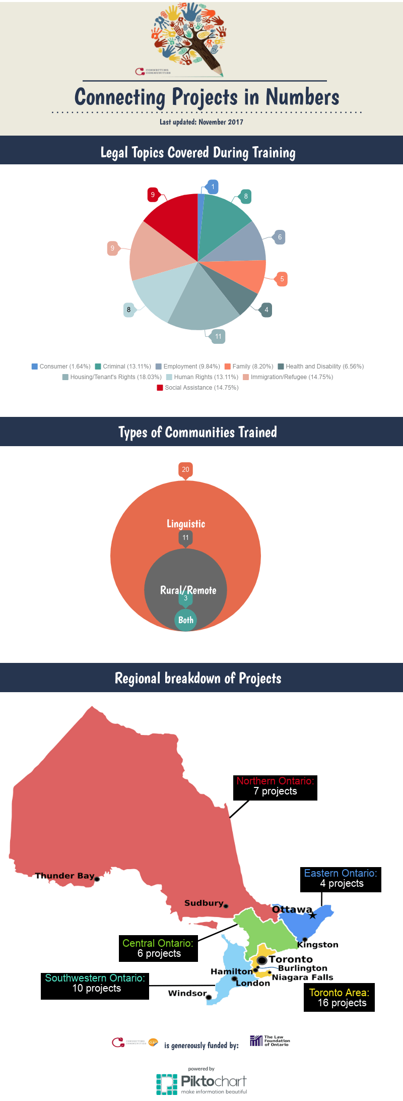CC Projects in Numbers updated Nov 23.17