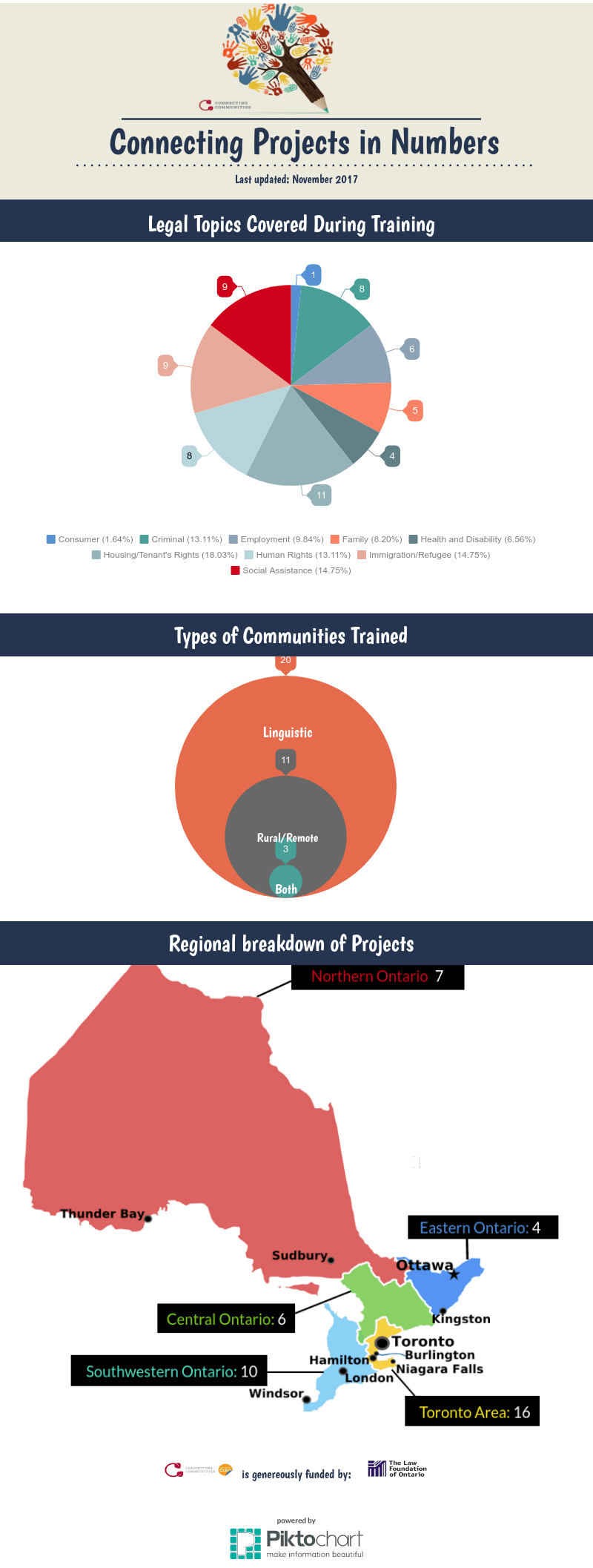 Connecting Communities Projects in Numbers