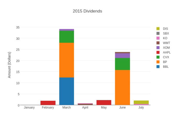 2015 Dividends