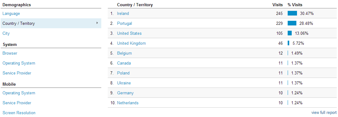 Demographics for Website - Country