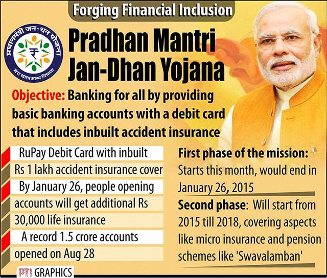 Jan Dhan Yojna Benefits