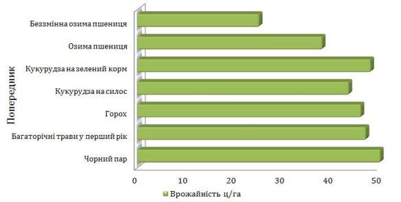 %d0%bc%d1%96%d1%81%d1%86%d0%b5-%d0%b7%d0%b5%d1%80%d0%bd%d0%be%d0%b2%d0%b8%d1%85-%d1%83-%d1%81%d1%96%d0%b2%d0%be%d0%b7%d0%bc%d1%96%d0%bd%d1%96-2