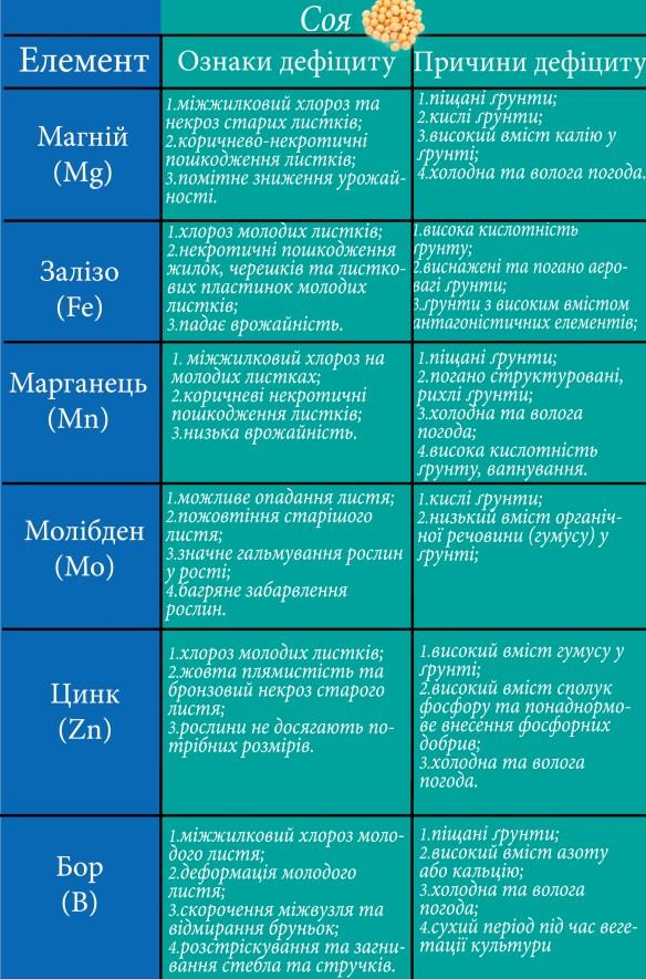 елементи на культурах - соя