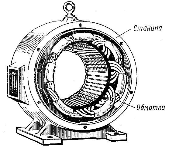 Устройство статора асинхронного двигателя