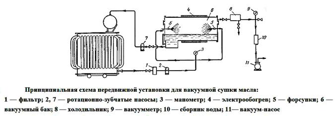 Принципиальная схема передвижной установки для вакуумной сушки масла