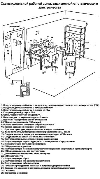 Защита от статического электричества на рабочем месте
