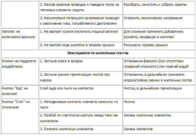 Общие неисправности пускателей. Страница 4