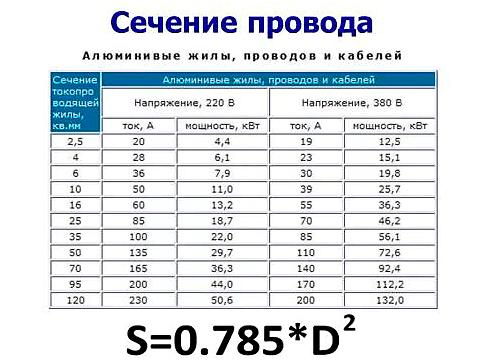 Таблица 2. Сечение провода