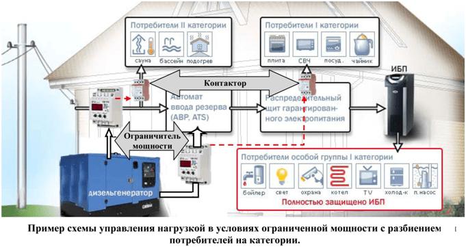 Пример схемы управления нагрузкой в условиях ограниченной мощности