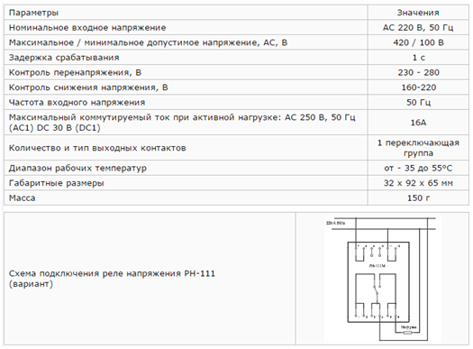 Характеристики модели РН-111