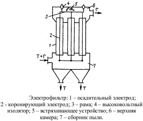 Устройство электрофильтра