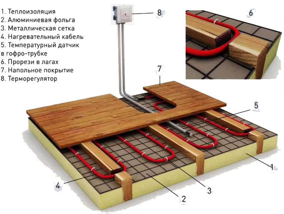 Электрический теплый пол в деревянном доме. Рекомендуемая конструкцияевянного пола