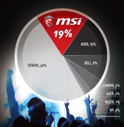 MSI market share