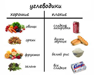 Питание на безуглеводной диете (сушке). Стоит ли так худеть?