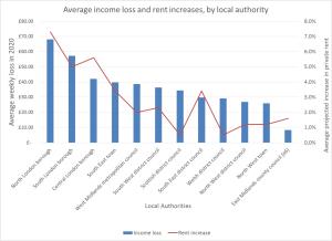 rents-policyinpractice