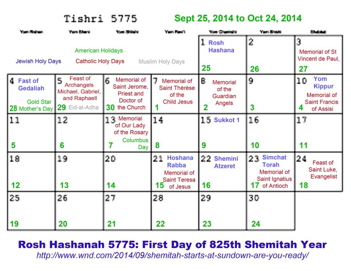 Shemitah dates