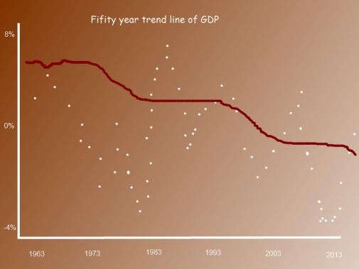 US GDP trend line