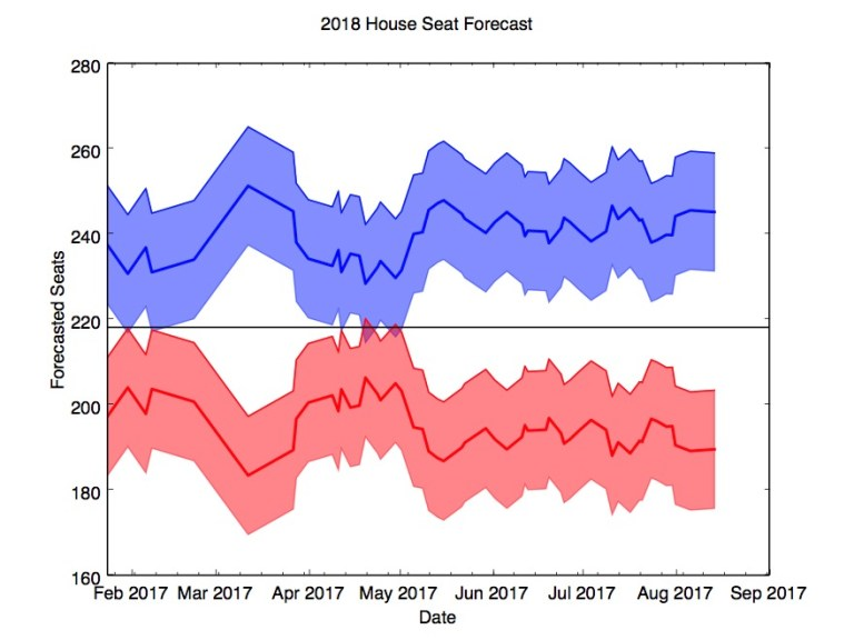 House seat predictions