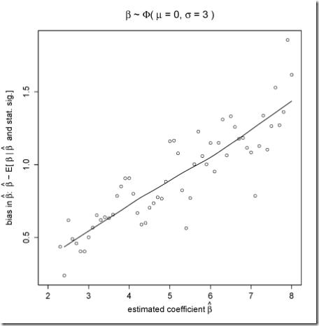 bias-b-graph