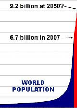 world population by 2050