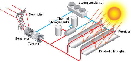 concentrated solar-thermal power