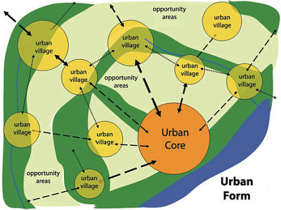 Urban village. What could be