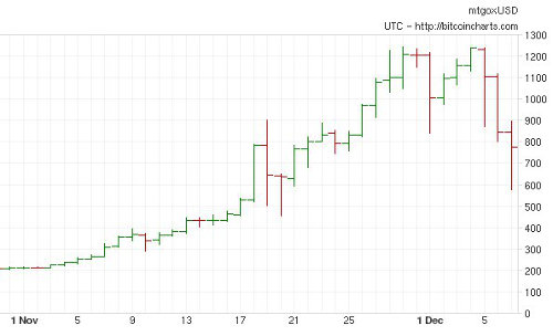 Credit: bitcoincharts.com/