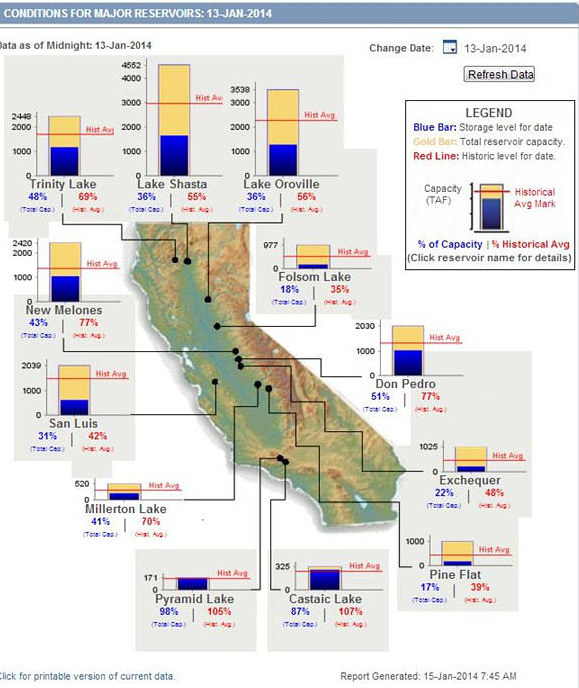 CA_reservoir levels2