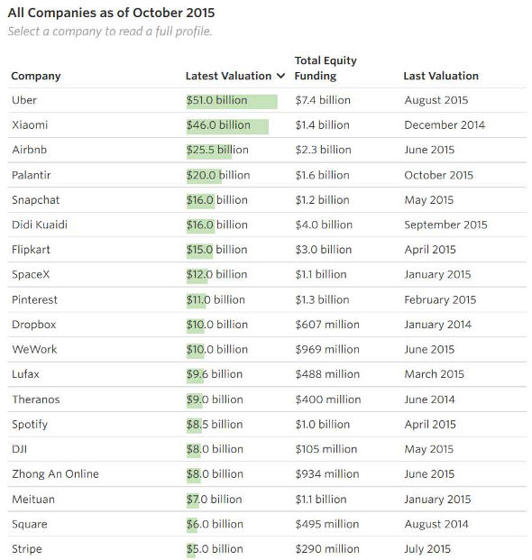 The top Billion dollar valuation unicorns with zero profits.