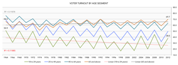 Malchow_voter turnout by age cohort