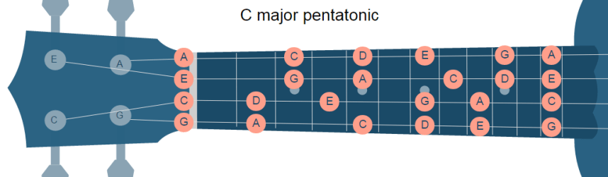 C Major Pentatonic