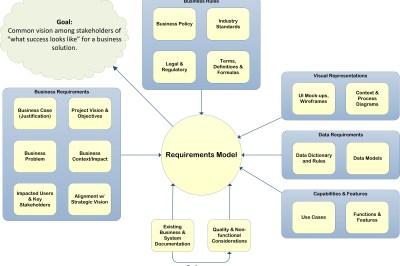 Requirements Model