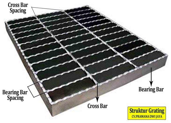 Spesifikasi Steel Grating