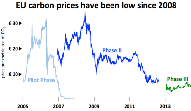 EU-carbon-prices-have-been-low-since-2008.-Chart-courtesy-of-European-Environment-Agency-and-Intercontinental-Exchange.-Used-with-permission.