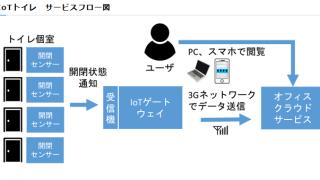 今トイレが空いてるかわかる!IoTトイレを伊藤忠テクノソリューションズが開発