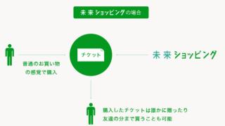 投資のような難しさを排除。購入型クラウドファンディングサービス「未来ショッピング」リリース -日本経済新聞・Relic・新東通信