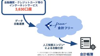 freeeの連携金融機関・クレジットカード数が日本一に – クラウド会計ソフト freee