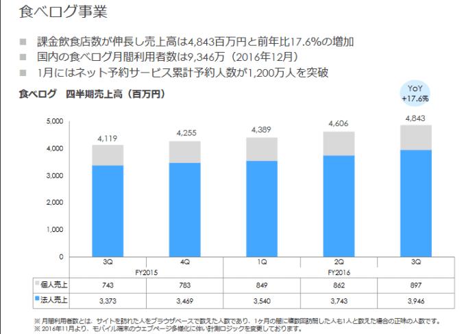 %e9%a3%9f%e3%81%b9%e3%83%ad%e3%82%b0%e5%a3%b2%e4%b8%8a