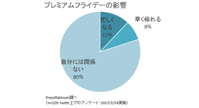 %e3%83%97%e3%83%ac%e3%83%9f%e3%82%a2%e3%83%a0%e3%83%95%e3%83%a9%e3%82%a4%e3%83%87%e3%83%bc%e3%81%ae%e5%bd%b1%e9%9f%bf