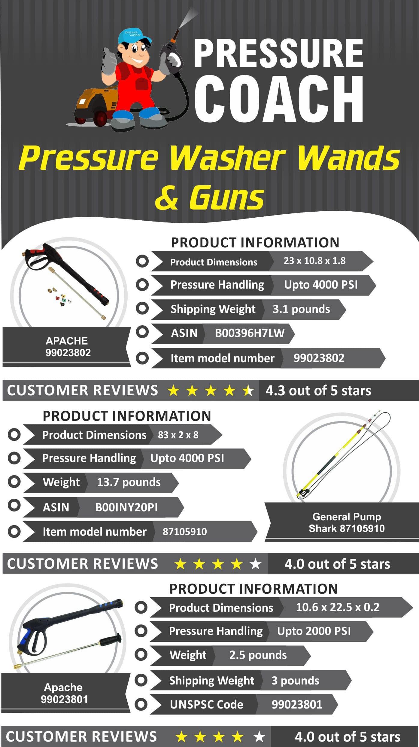 Top Pressure Washer Wands & Guns