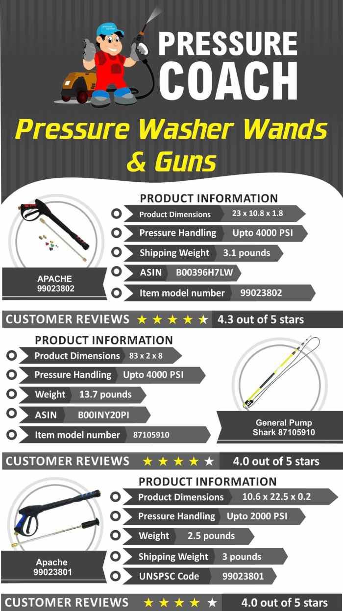 Top Pressure Washer Wands Guns