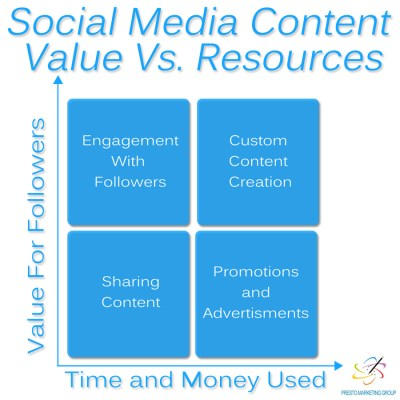 Social Media Value vs. Resources