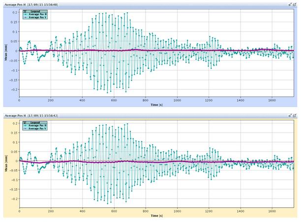 Las variaciones en la órbita del LHC causadas por el terremoto en Chile. Las líneas moradas del centro deberían ser perfectamente rectas, pero se pueden ver las pequeñas oscilaciones, del orden de los 0.2 mm. Imagen vía J. Wenninger/CERN.