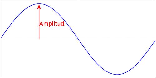 amplitud.png