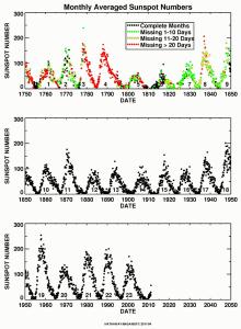 Numero de manchas solares, desde 1750 hasta principios de los 2000. Imagen vía Wikimedia Commons.