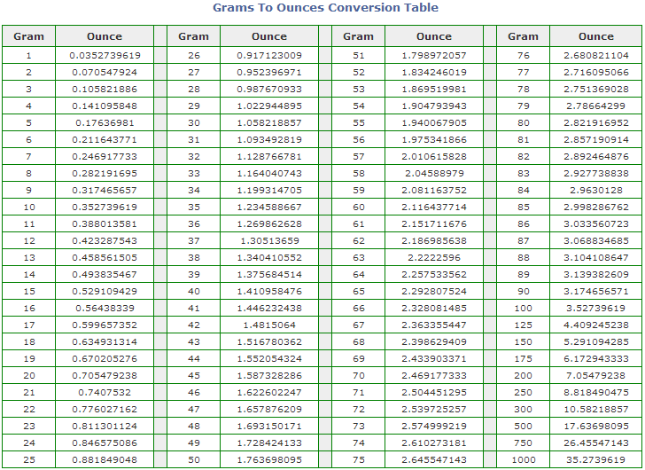 Grams To Ounces Conversion Table