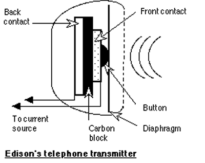 EdisonTelephoneTransmitternew