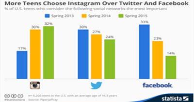 Instagram Vence a Facebook y Twitter