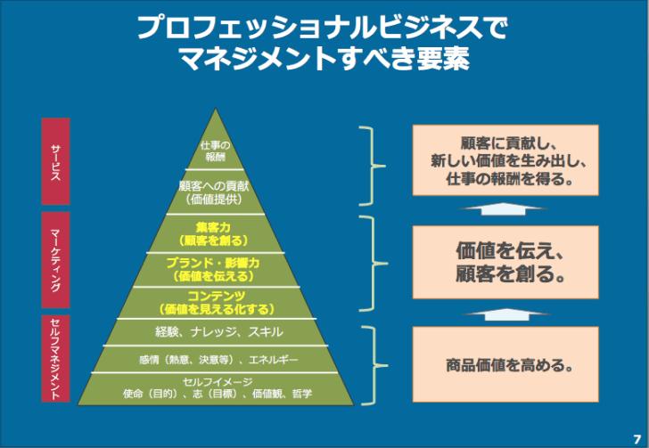 プロフェッショナルビジネスのマネジメントフレームワーク